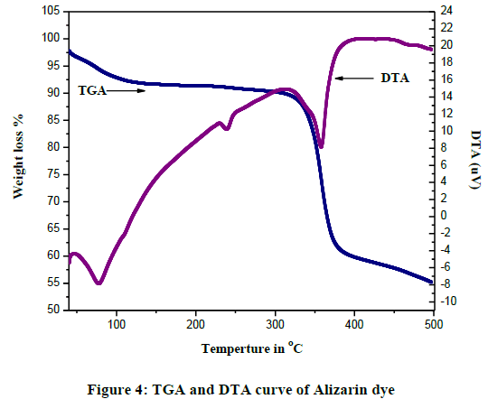 derpharmachemica-Furan-curve-Alizarin-dye