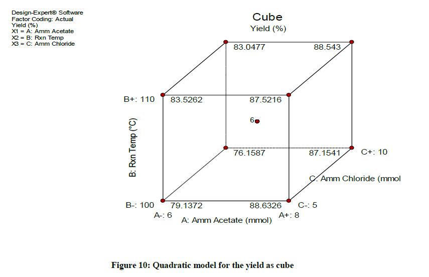 derpharmachemica-Quadratic-model