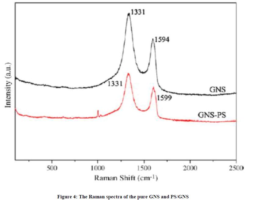 derpharmachemica-Raman-spectra