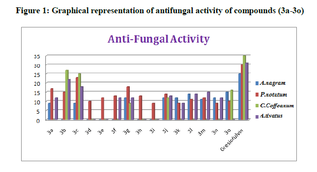 derpharmachemica-antifungal-activity