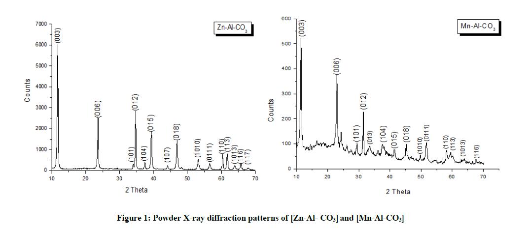 derpharmachemica-diffraction-patterns