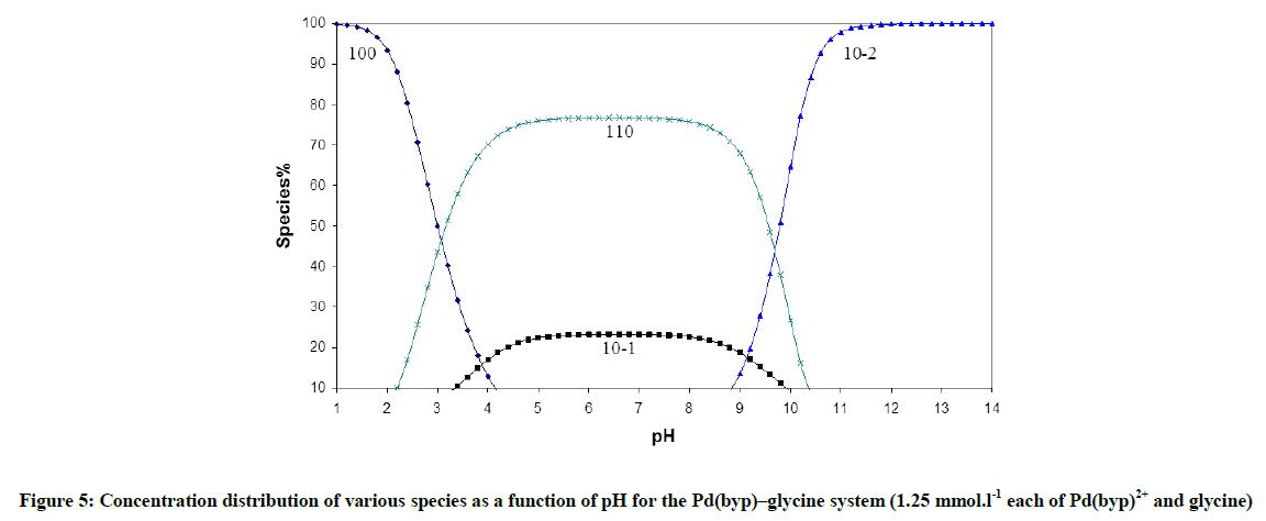 derpharmachemica-glycine-system