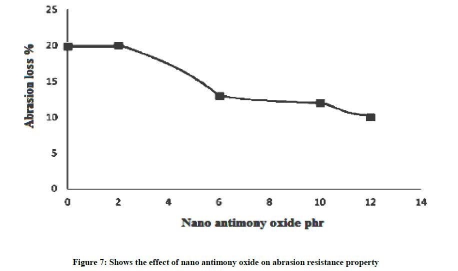 derpharmachemica-nano-antimony