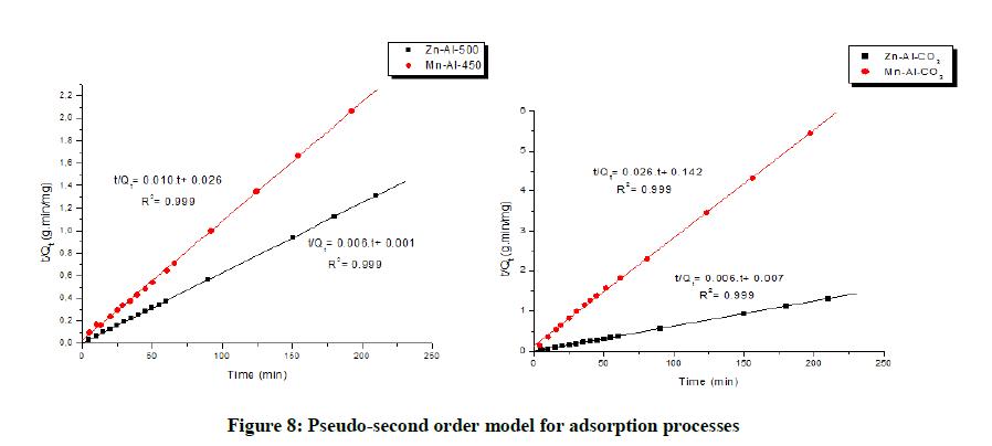 derpharmachemica-order-model