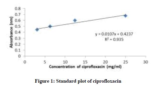 derpharmachemica-plot-ciprofloxacin
