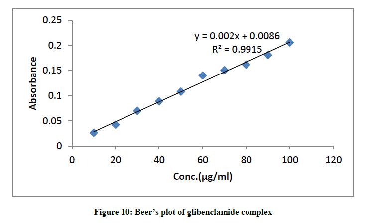derpharmachemica-plot-glibenclamide