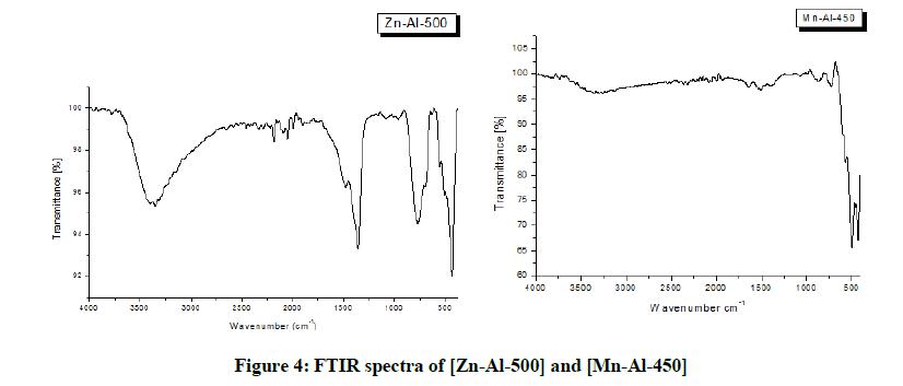 derpharmachemica-spectra