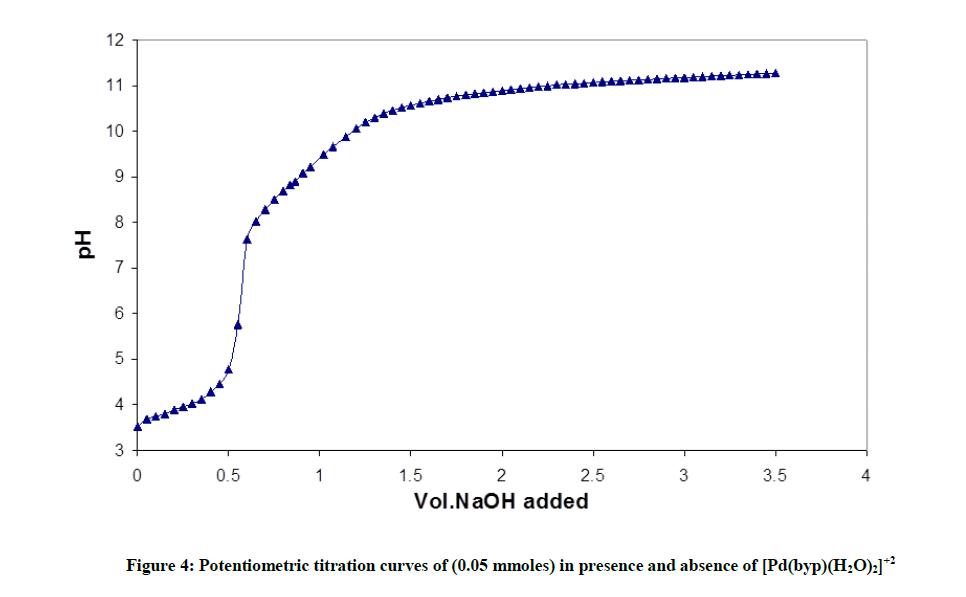 derpharmachemica-titration-curves